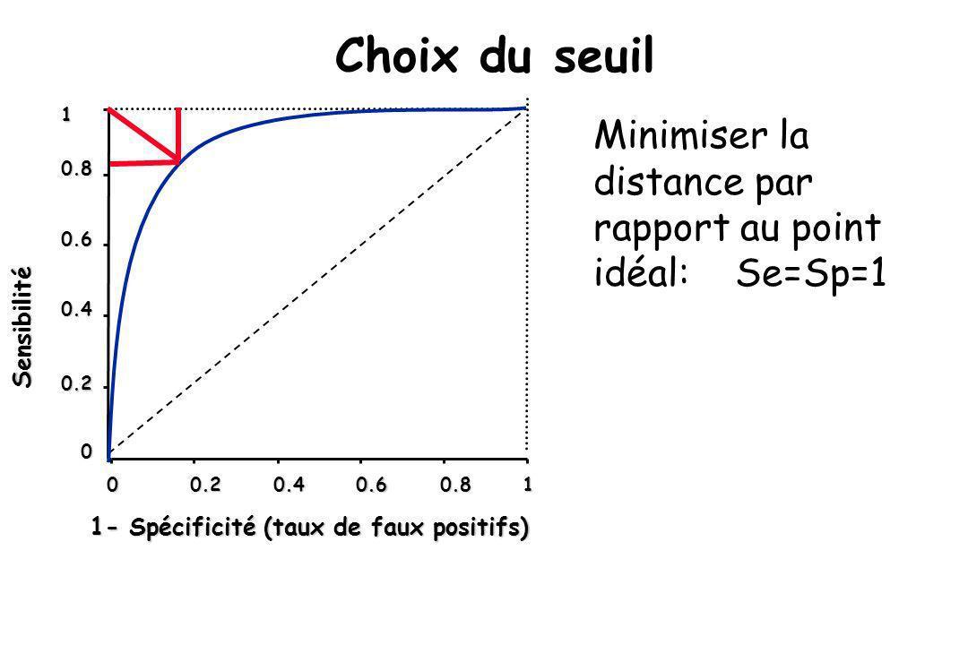 Choix du seuil 1. Minimiser la distance par rapport au point idéal: Se=Sp=1. 0.8. 0.6. 0.4. Sensibilité.