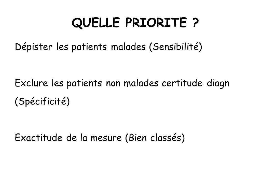 QUELLE PRIORITE Dépister les patients malades (Sensibilité)