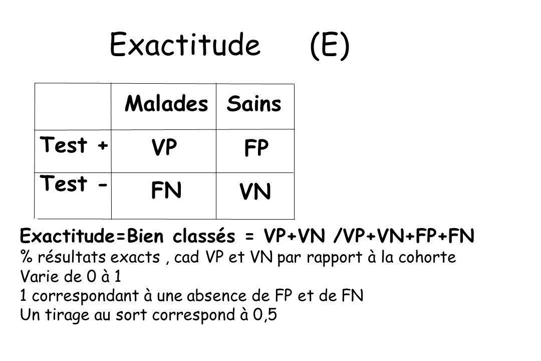 Exactitude (E) Test + VP FP Test - FN VN