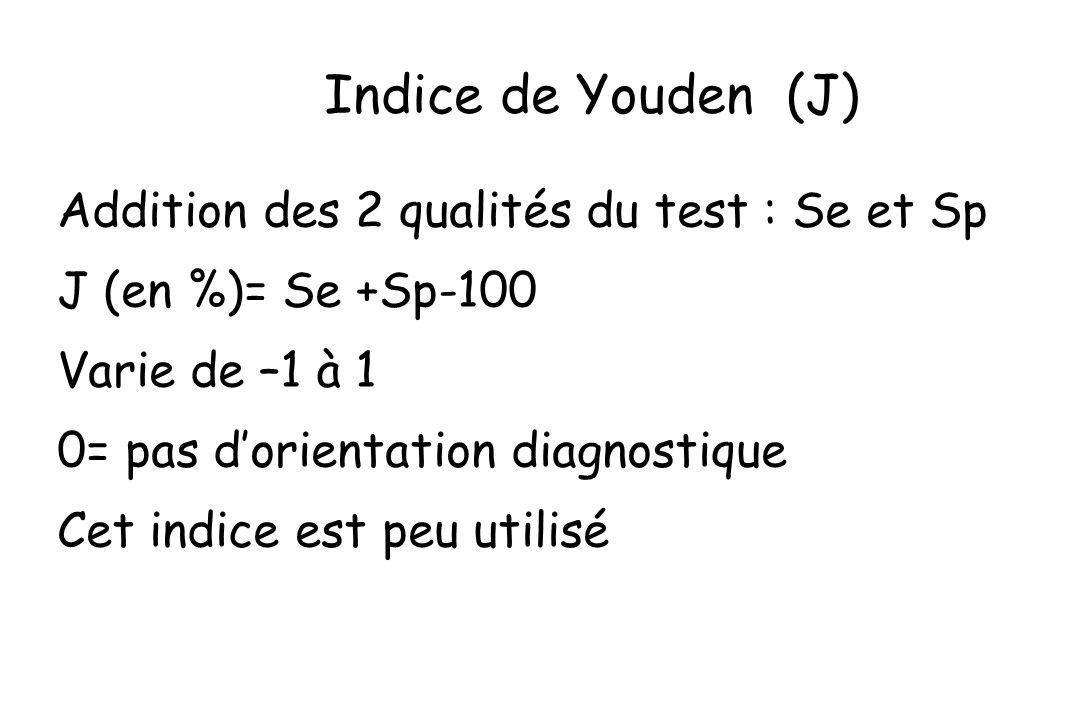 Indice de Youden (J) Addition des 2 qualités du test : Se et Sp