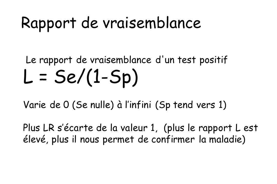 L = Se/(1-Sp) Rapport de vraisemblance