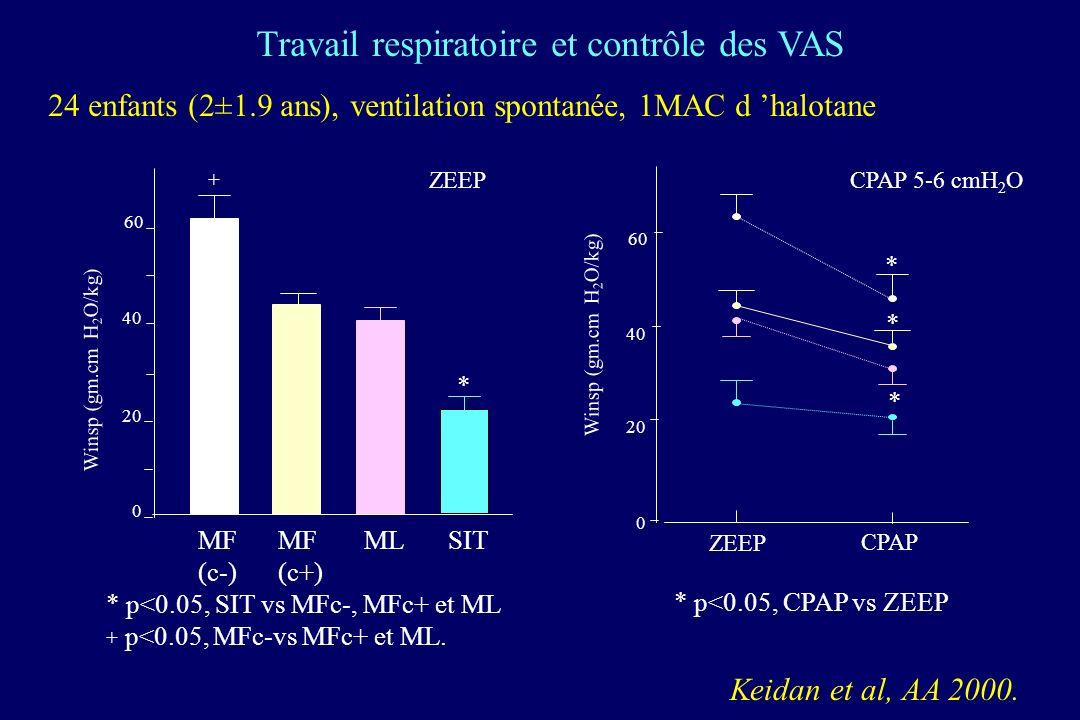 Travail respiratoire et contrôle des VAS