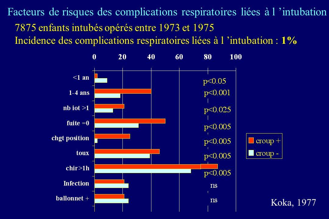 Facteurs de risques des complications respiratoires liées à l 'intubation