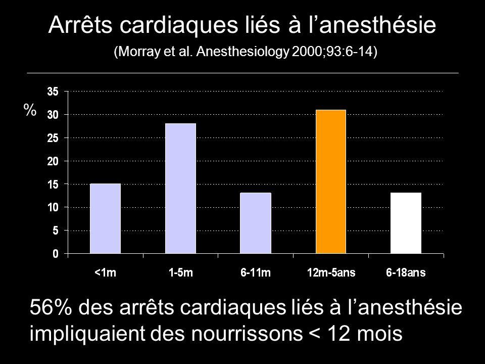 Arrêts cardiaques liés à l'anesthésie (Morray et al