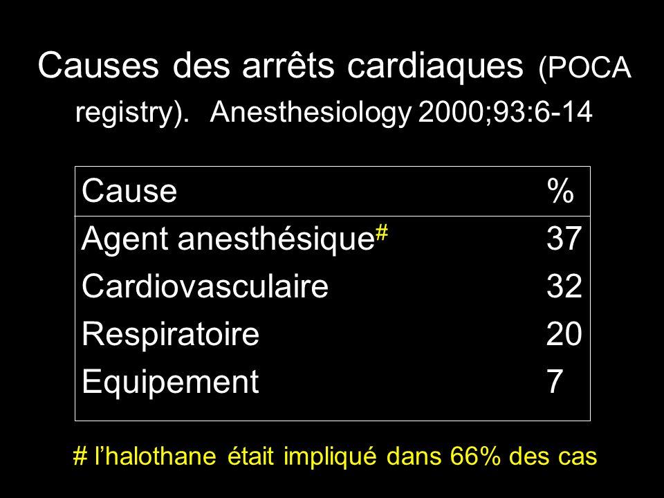Causes des arrêts cardiaques (POCA registry)