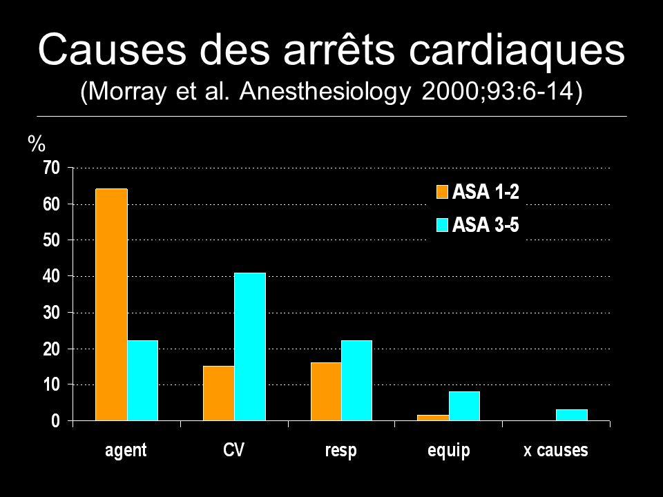 Causes des arrêts cardiaques (Morray et al