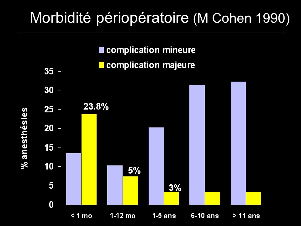 Morbidité périopératoire (M Cohen 1990)