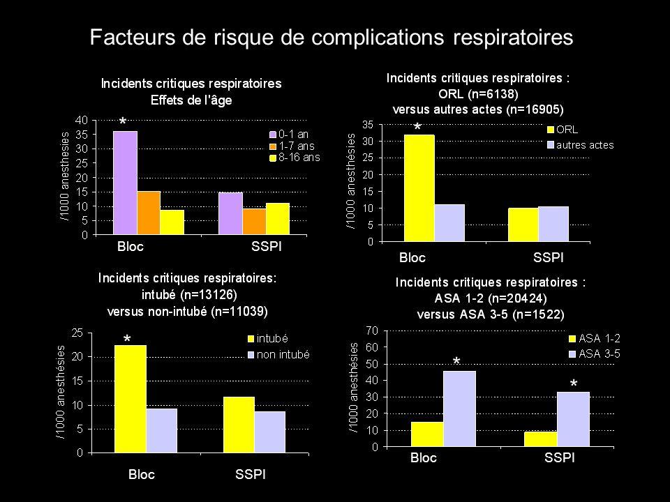 Facteurs de risque de complications respiratoires