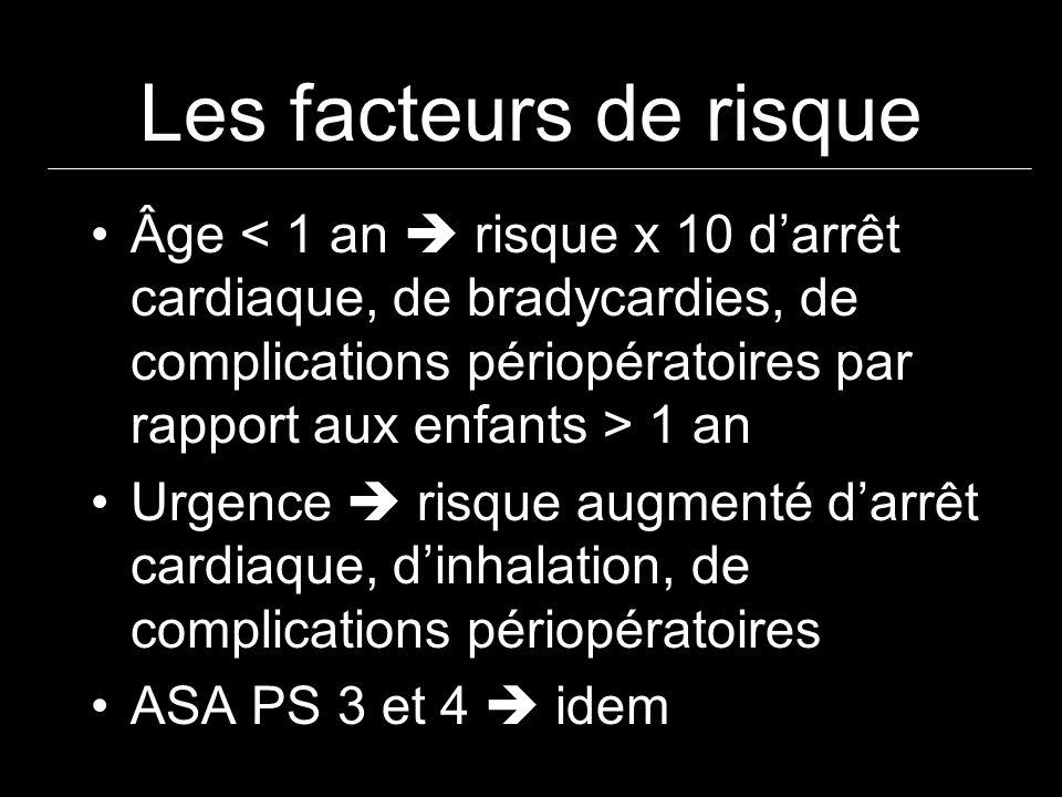 Les facteurs de risqueÂge < 1 an  risque x 10 d'arrêt cardiaque, de bradycardies, de complications périopératoires par rapport aux enfants > 1 an.