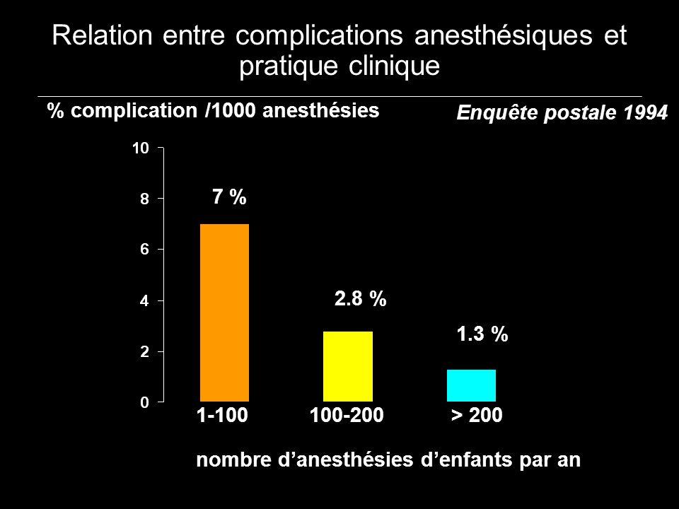 Relation entre complications anesthésiques et pratique clinique