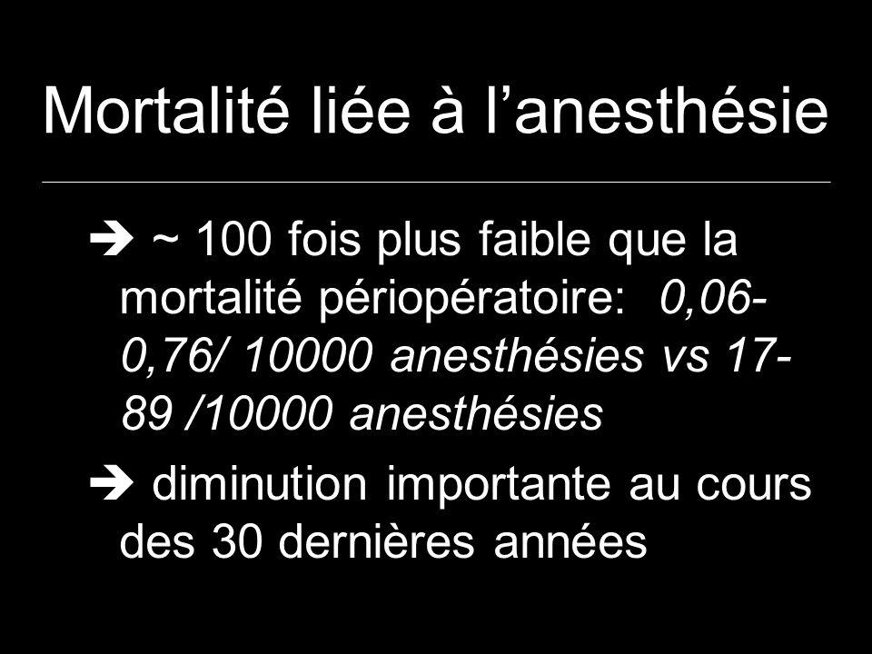 Mortalité liée à l'anesthésie