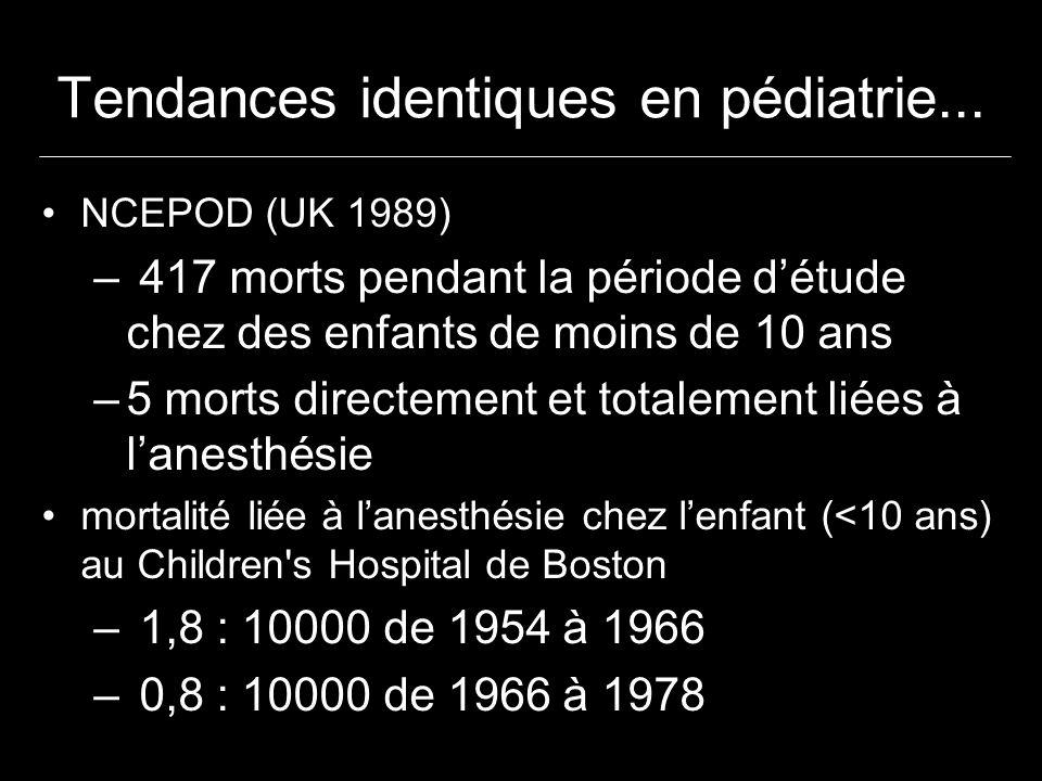 Tendances identiques en pédiatrie...