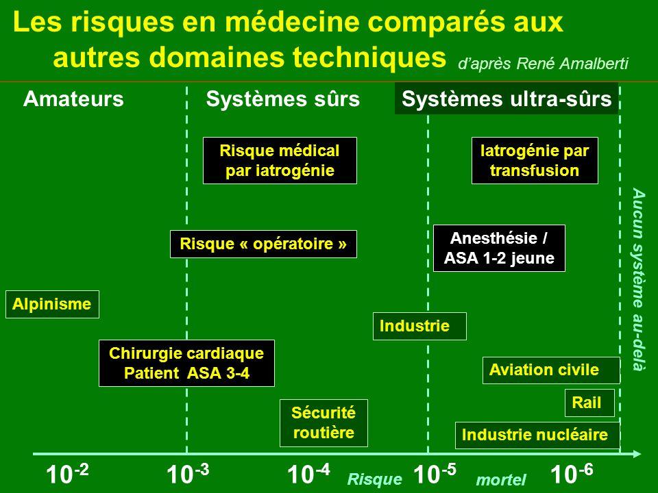 Les risques en médecine comparés aux autres domaines techniques