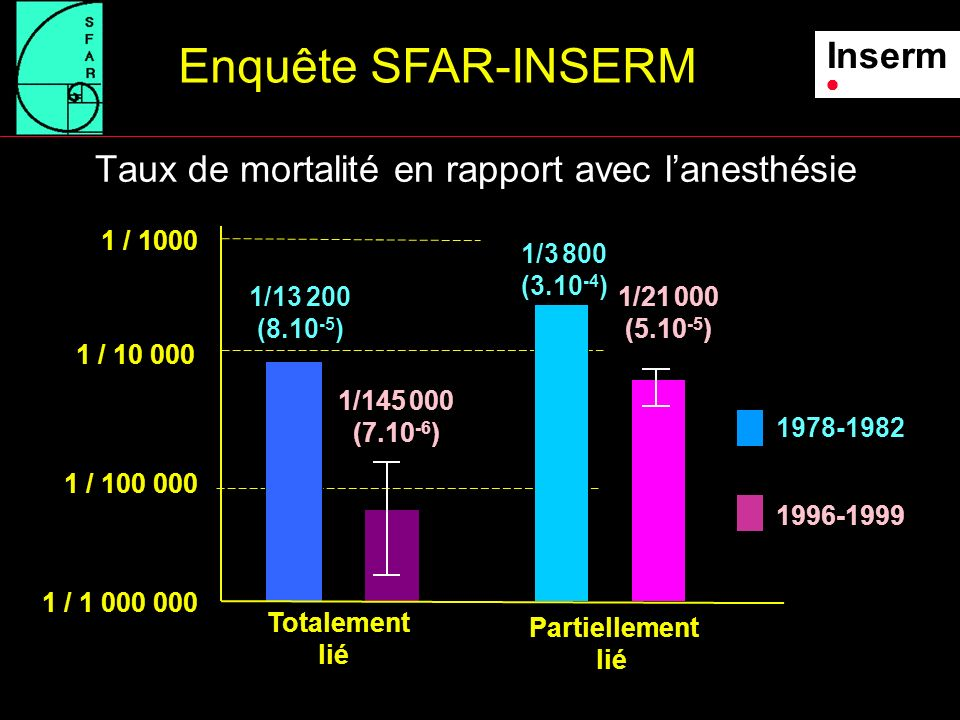 Taux de mortalité en rapport avec l'anesthésie