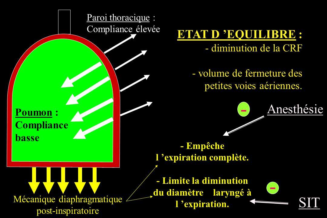 - - SIT Anesthésie ETAT D 'EQUILIBRE : - diminution de la CRF