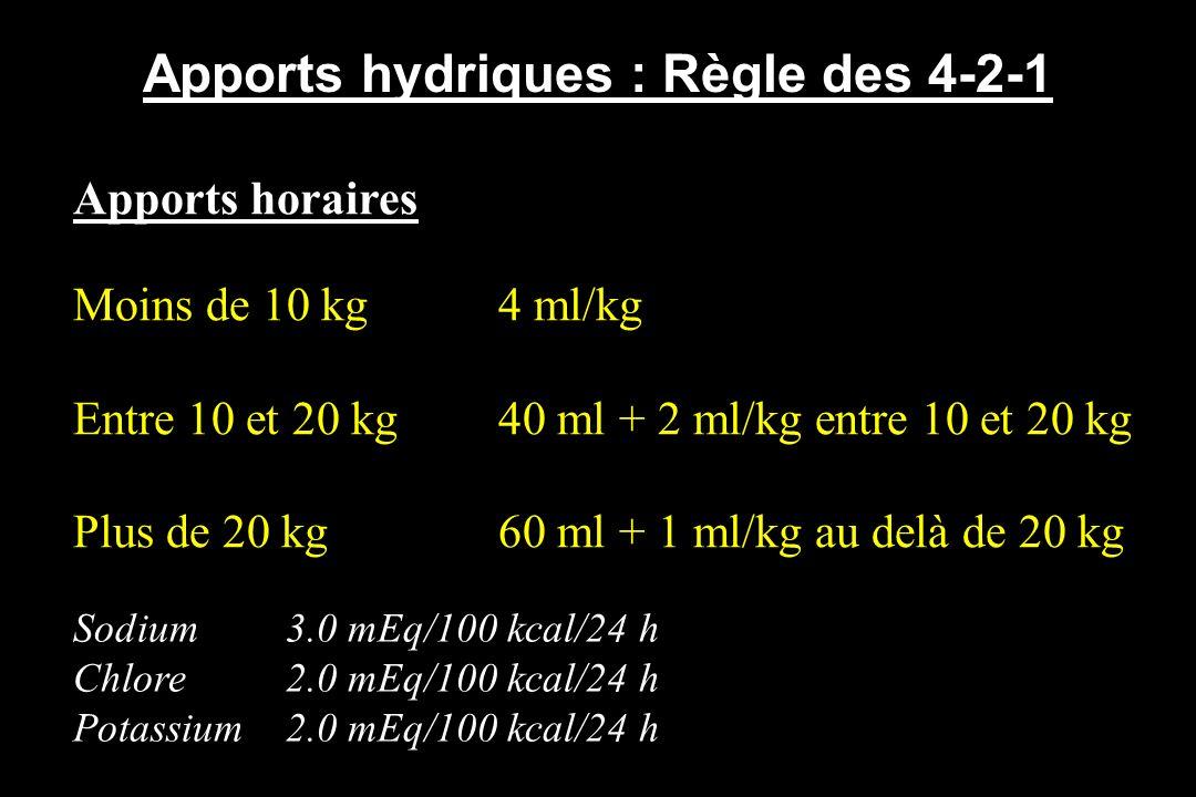 Apports hydriques : Règle des 4-2-1