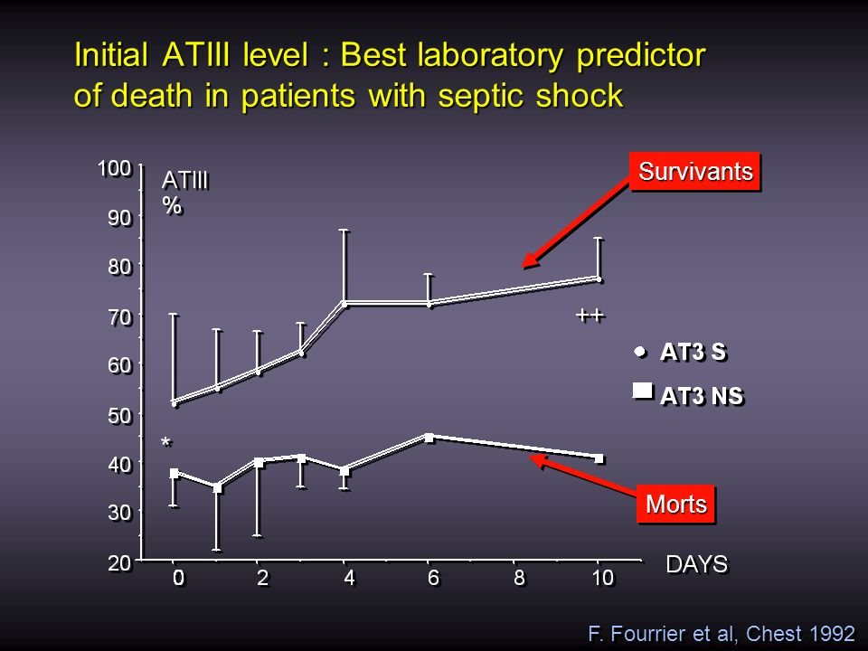 Initial ATIII level : Best laboratory predictor of death in patients with septic shock