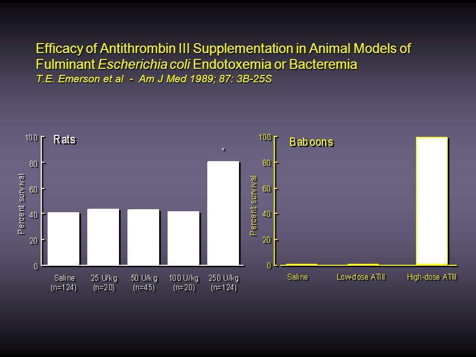 Efficacy of Antithrombin III Supplementation in Animal Models of Fulminant Escherichia coli Endotoxemia or Bacteremia T.E.