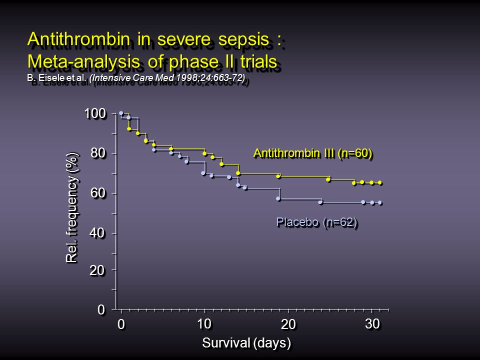 Antithrombin in severe sepsis : Meta-analysis of phase II trials B