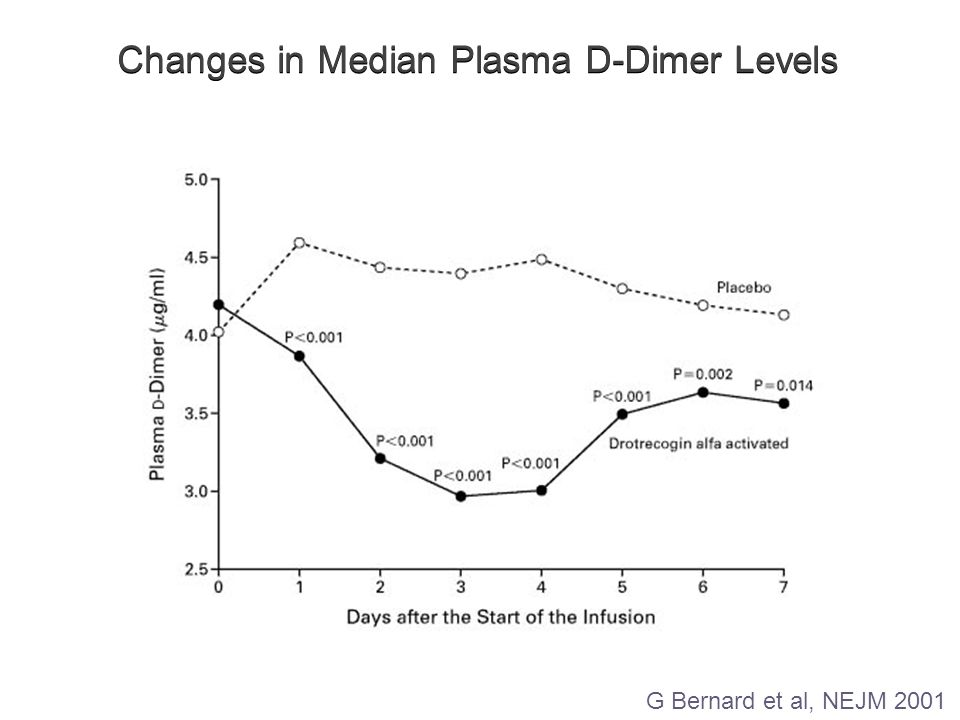 Changes in Median Plasma D-Dimer Levels