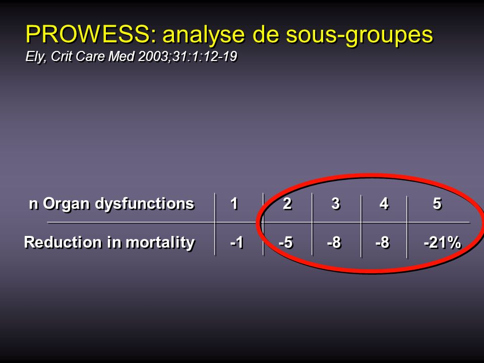 PROWESS: analyse de sous-groupes