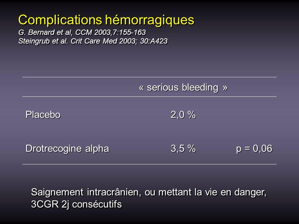 Complications hémorragiques