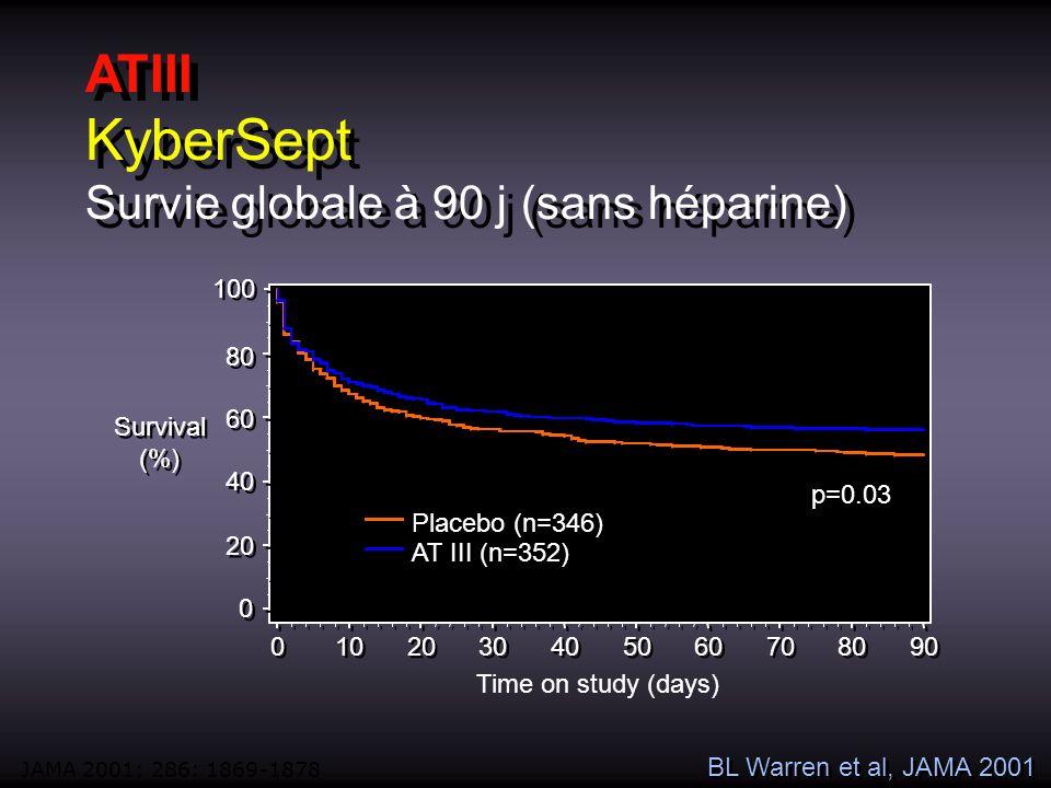KyberSept Survie globale à 90 j (sans héparine)