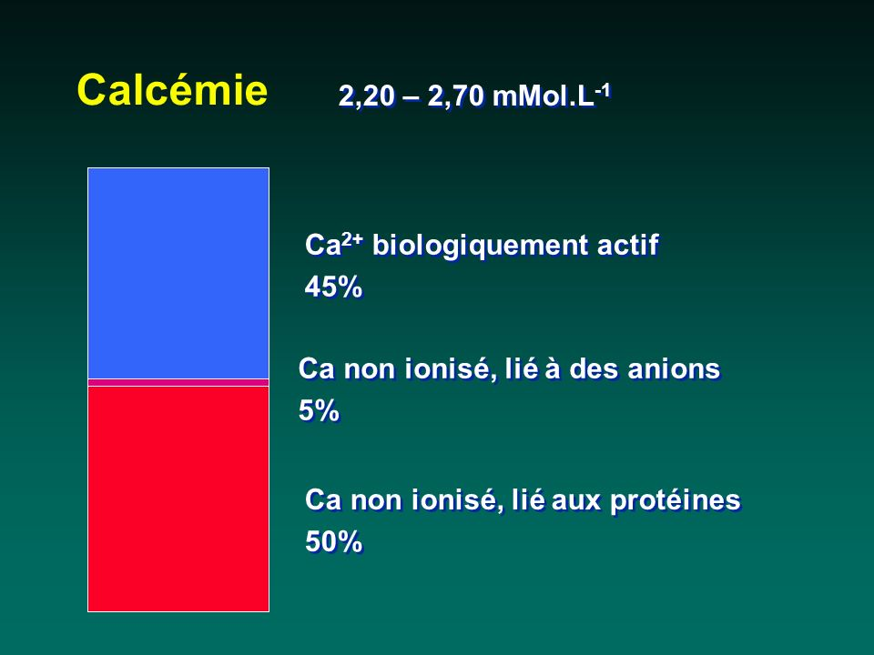 Calcémie 2,20 – 2,70 mMol.L-1 Ca2+ biologiquement actif 45%