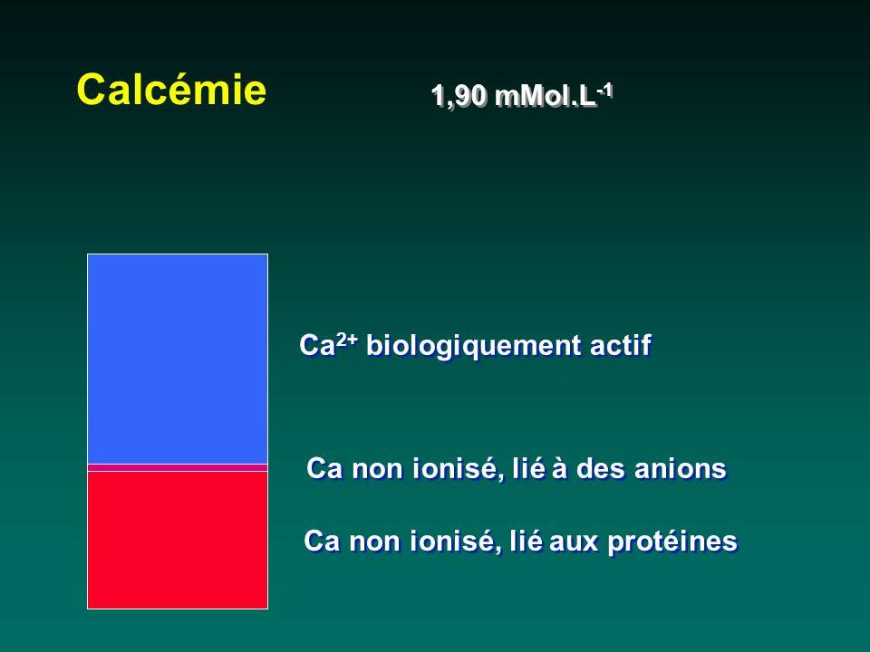 Calcémie 1,90 mMol.L-1 Ca2+ biologiquement actif