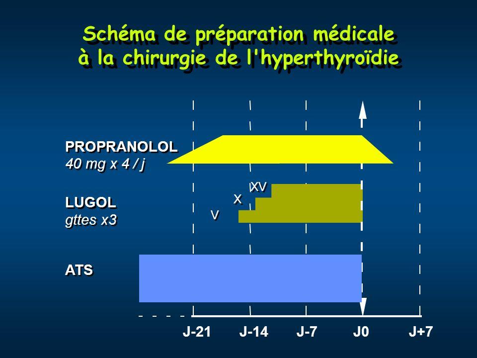 Schéma de préparation médicale à la chirurgie de l hyperthyroïdie