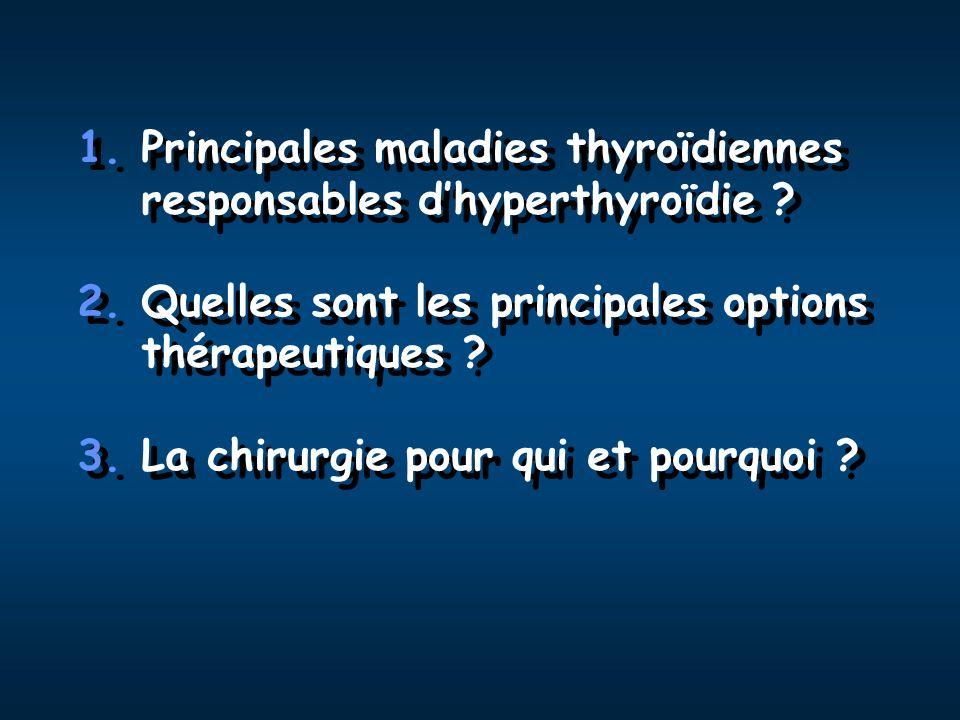 Principales maladies thyroïdiennes responsables d'hyperthyroïdie