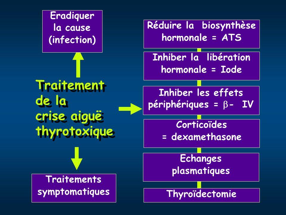 Traitement de la crise aiguë thyrotoxique