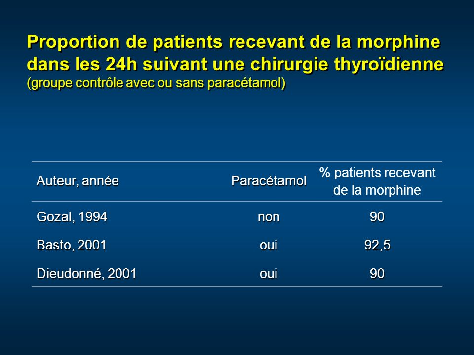% patients recevant de la morphine
