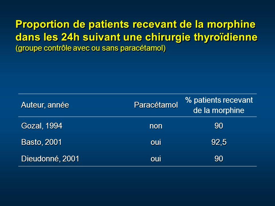 % patients recevant de la morphine