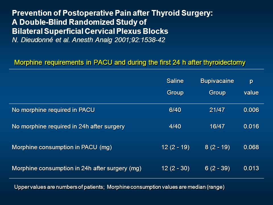 Prevention of Postoperative Pain after Thyroid Surgery: