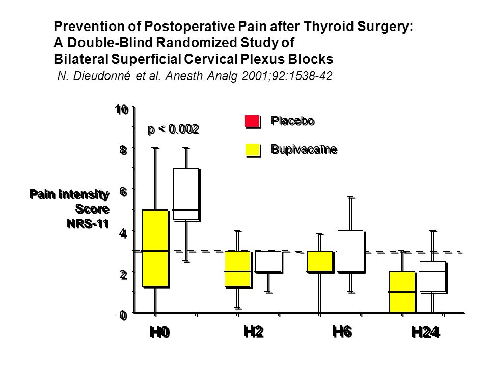 Prevention of Postoperative Pain after Thyroid Surgery: A Double-Blind Randomized Study of Bilateral Superficial Cervical Plexus Blocks N. Dieudonné et al. Anesth Analg 2001;92:1538-42