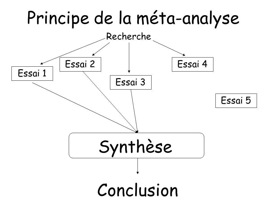 Principe de la méta-analyse