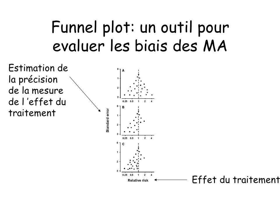 Funnel plot: un outil pour evaluer les biais des MA