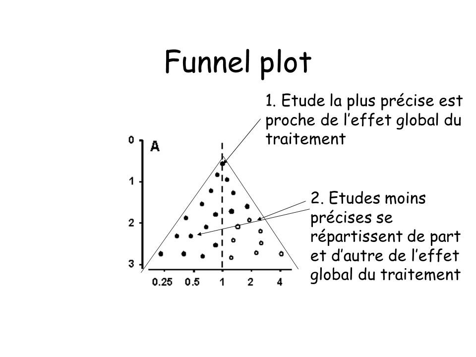 Funnel plot 1. Etude la plus précise est proche de l'effet global du traitement.
