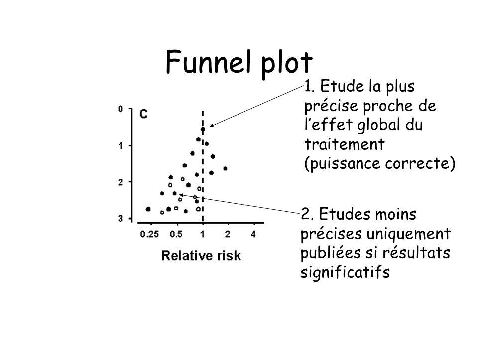 Funnel plot 1. Etude la plus précise proche de l'effet global du traitement (puissance correcte)