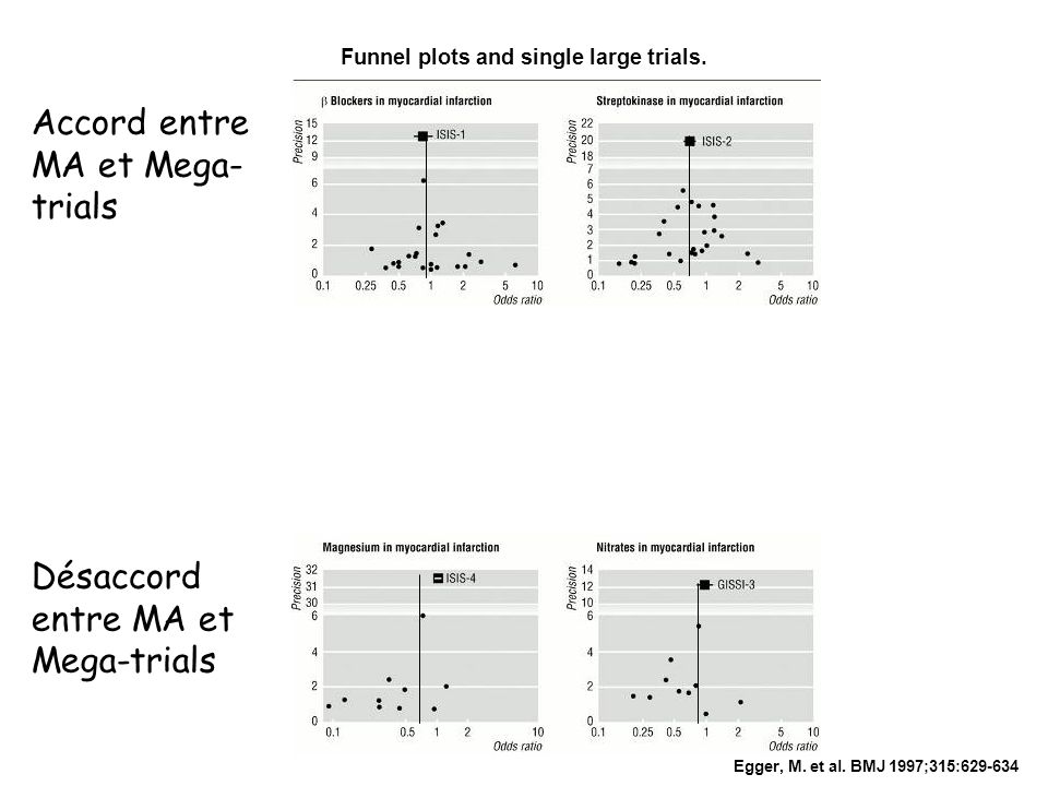 Funnel plots and single large trials.