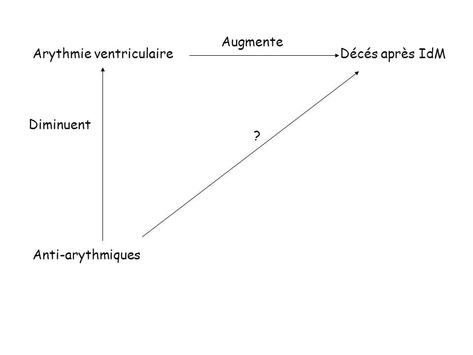 Augmente Arythmie ventriculaire Décés après IdM Diminuent Anti-arythmiques