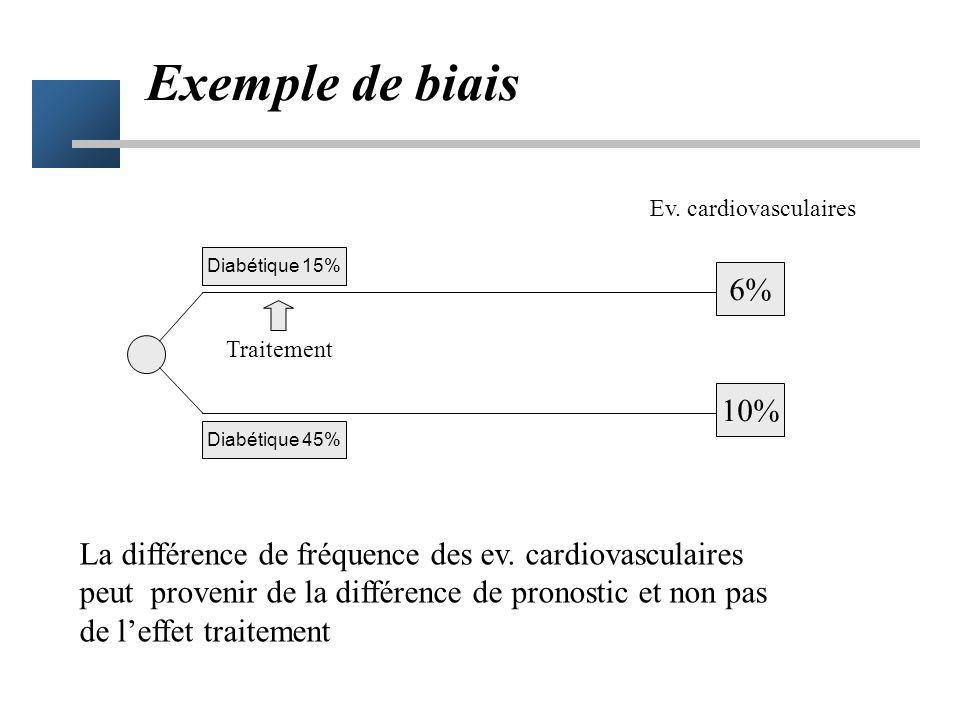 Exemple de biais Ev. cardiovasculaires. Diabétique 15% 6% Traitement. 10% Diabétique 45%