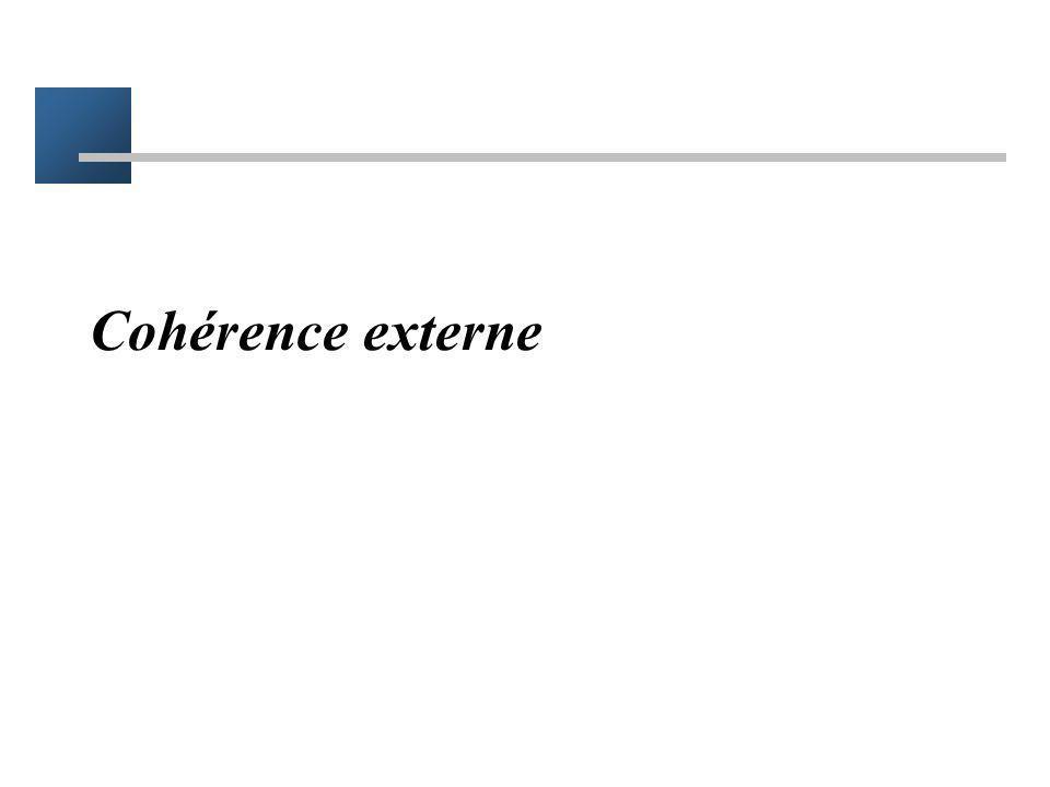 Cohérence externe