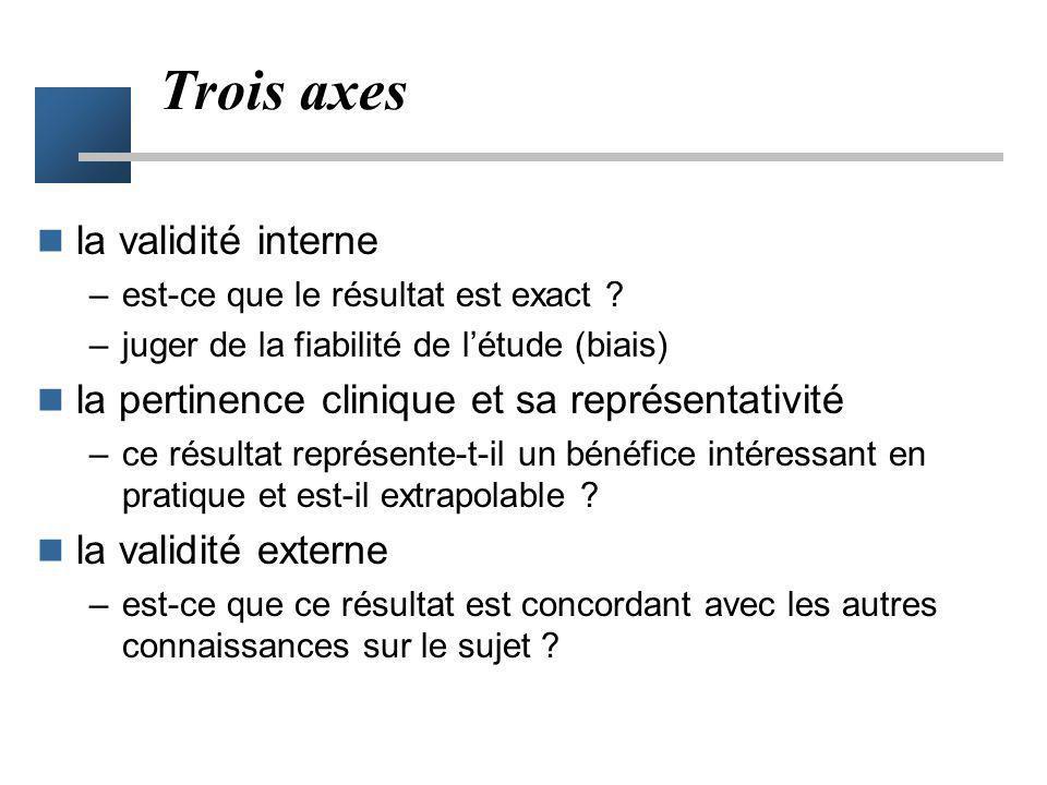 Trois axes la validité interne