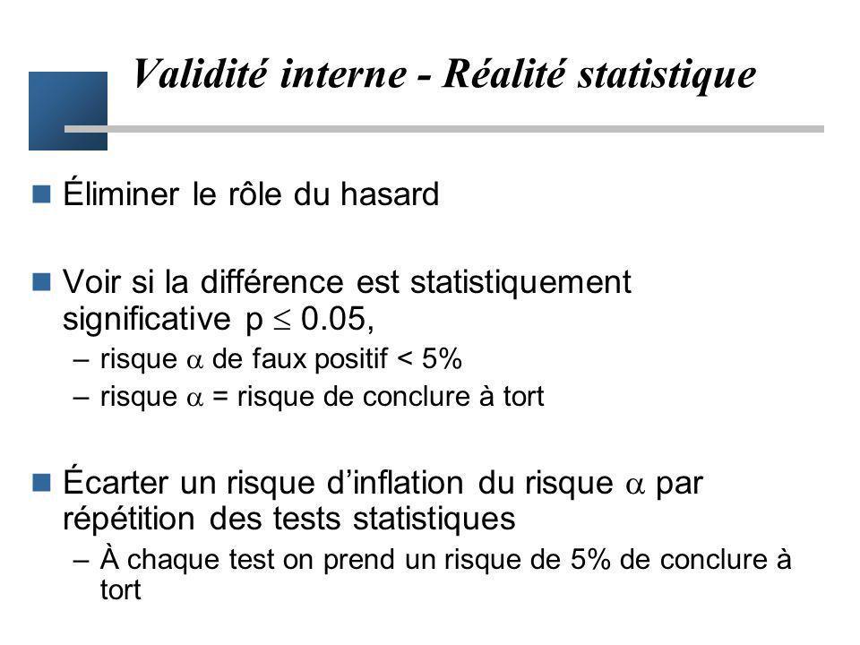 Validité interne - Réalité statistique