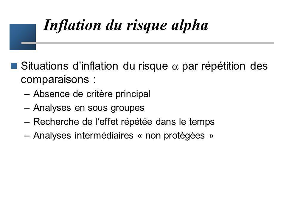 Inflation du risque alpha