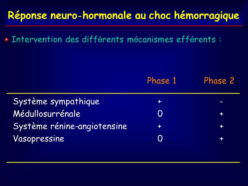 Réponse neuro-hormonale au choc hémorragique