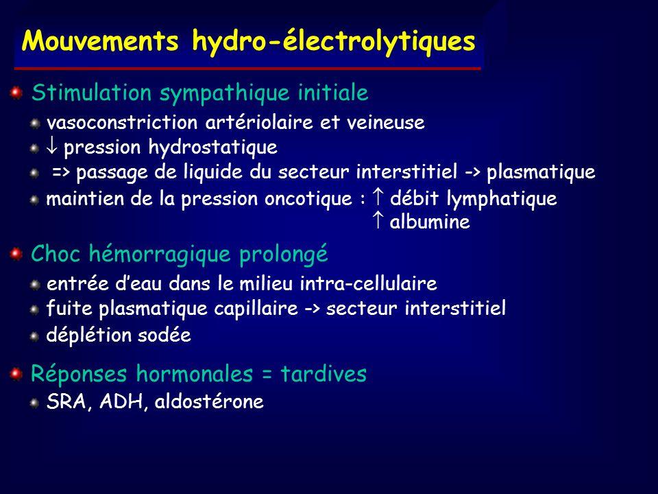 Mouvements hydro-électrolytiques