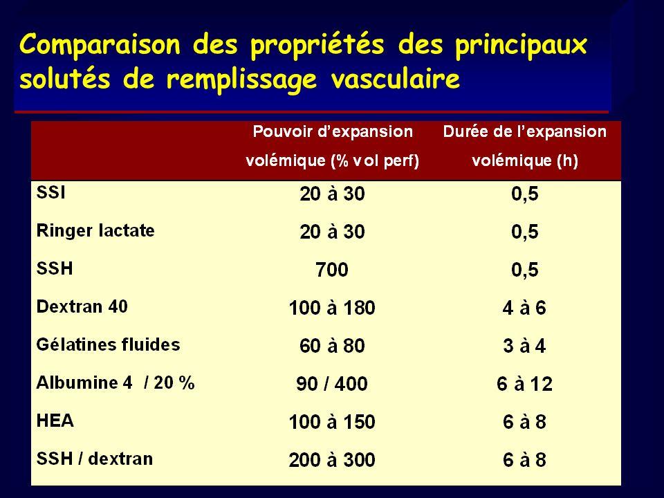 Comparaison des propriétés des principaux solutés de remplissage vasculaire